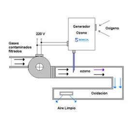 INYECCION DE OZONO