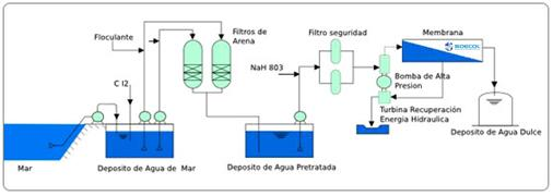 diagrama planta desalinizacion industrial